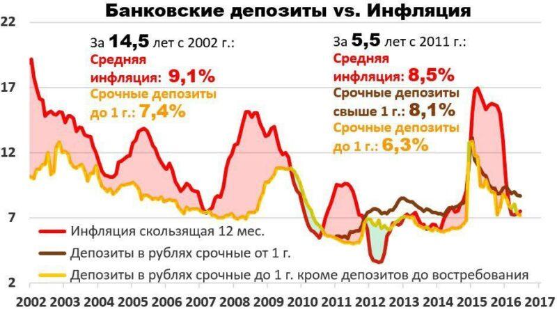 Инфляция против депозитов