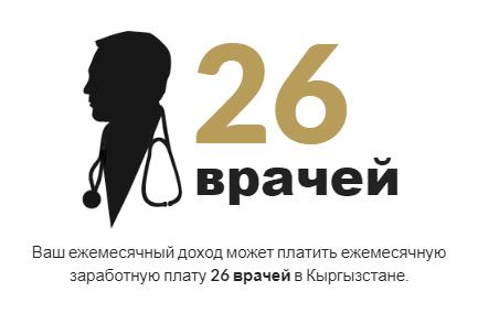 Сколько зарабатывает врач в Казахстане