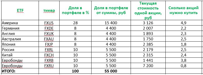 Процент каждого ETF в портфеле