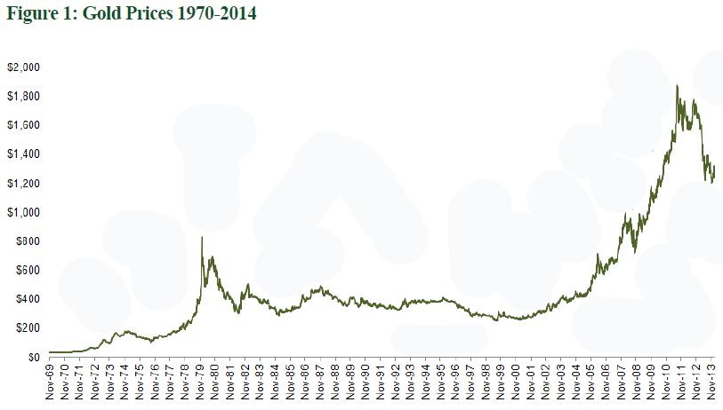 Мировые цены на золото график