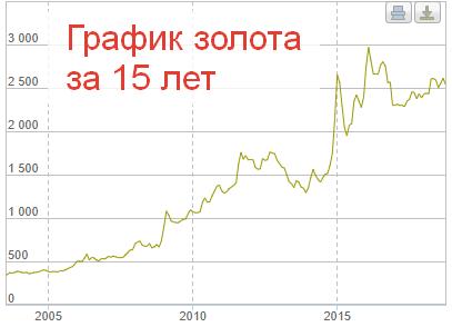 Рост котировок золота по курсу ЦБ
