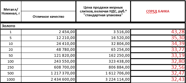 Покупка слитков золота в банке - цена