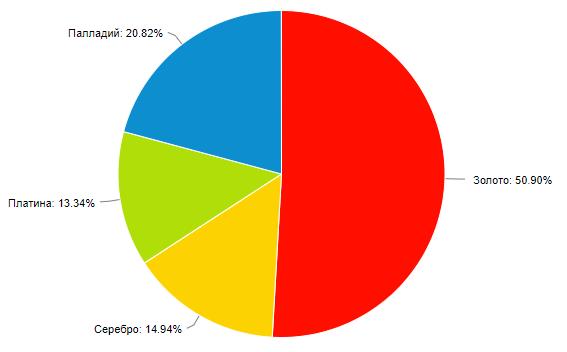 ПИФ - состав портфеля драгноценных металлов