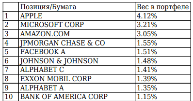 FXUS - вес акций в индексе