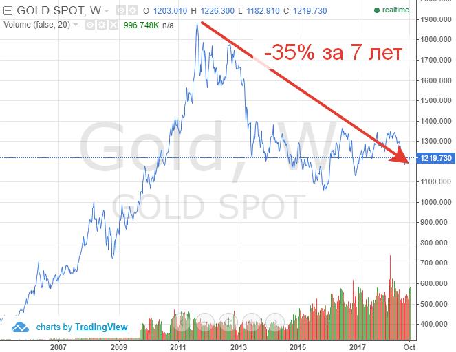 График котировок золота в долларах