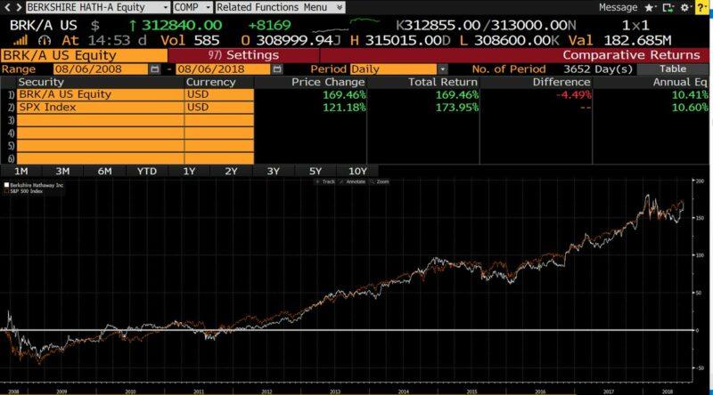Berkshire Hathaway vs. S&P 500