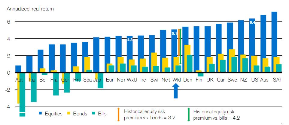 Рост фондового рынка по странам за 100 лет