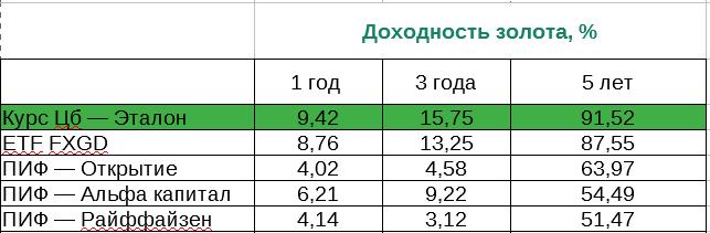 Таблица прибыли золота