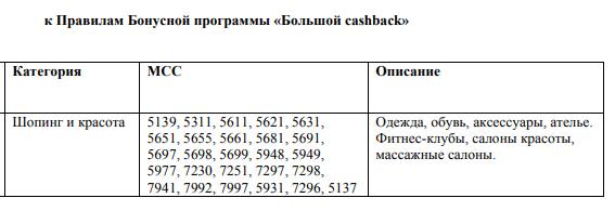 Категория Шоппинг - 7% кэшбэк