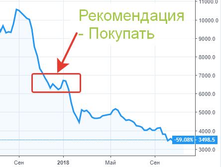 Котировки акций Магнит - покупать