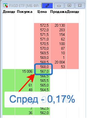 Покупка ETF на золото