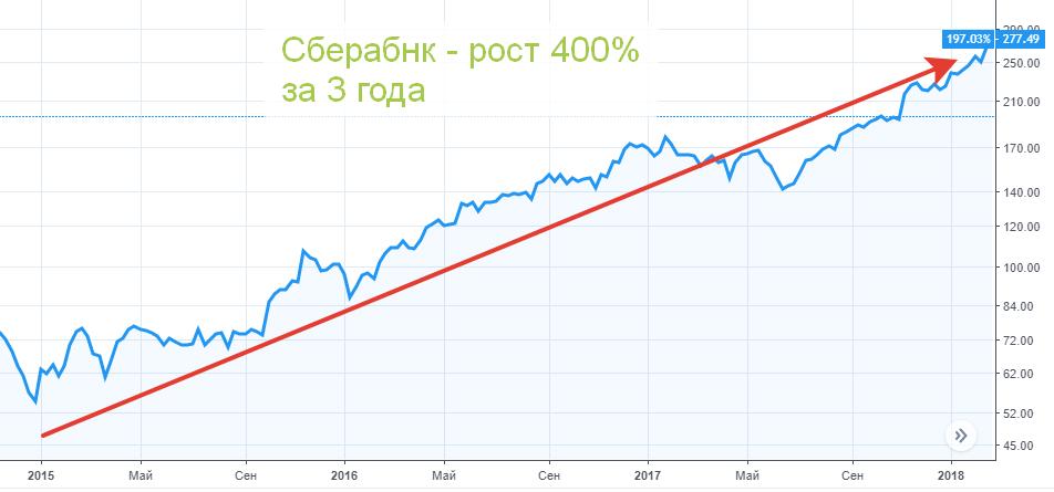 График Сбербанка - прибыль 400 процентов
