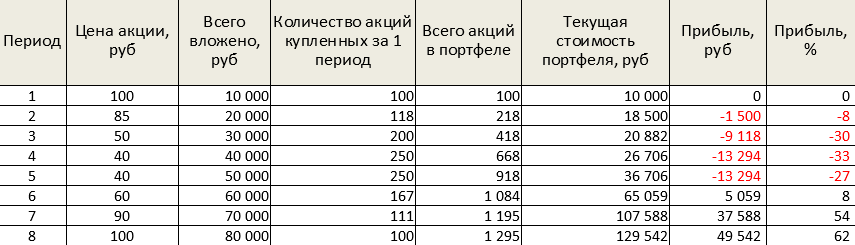 Таблица - усреднение цены