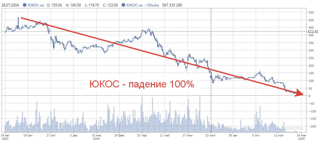 Котировки акций Юкос