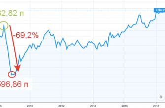 Индекс Мосбиржи - график за 2008 год