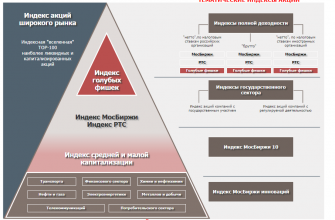 Карта биржевых индексов на сайте Московской биржи