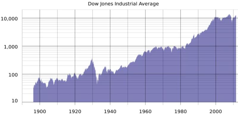 График Dow Jones - столетие