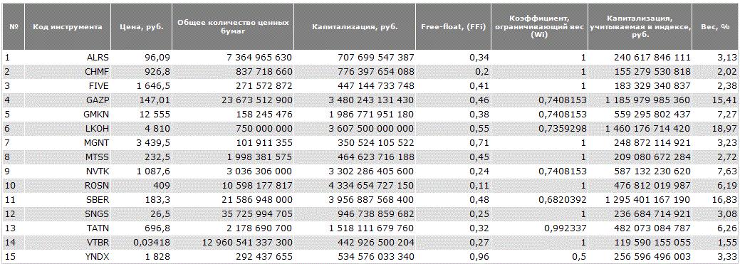 Индекс голубых фишек России