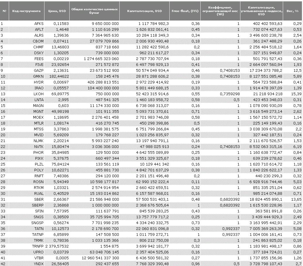 Состав индекса RTS