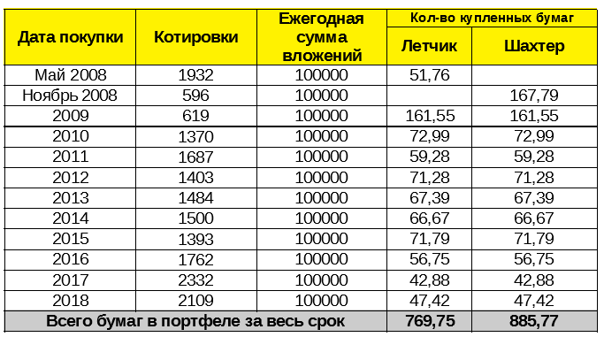 Таблица - результат инвестиций