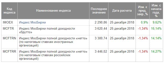 Доходность индекса за год