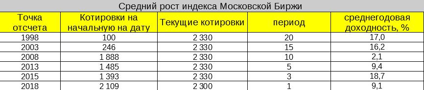 Рост фондового рынка России по годам в процентах