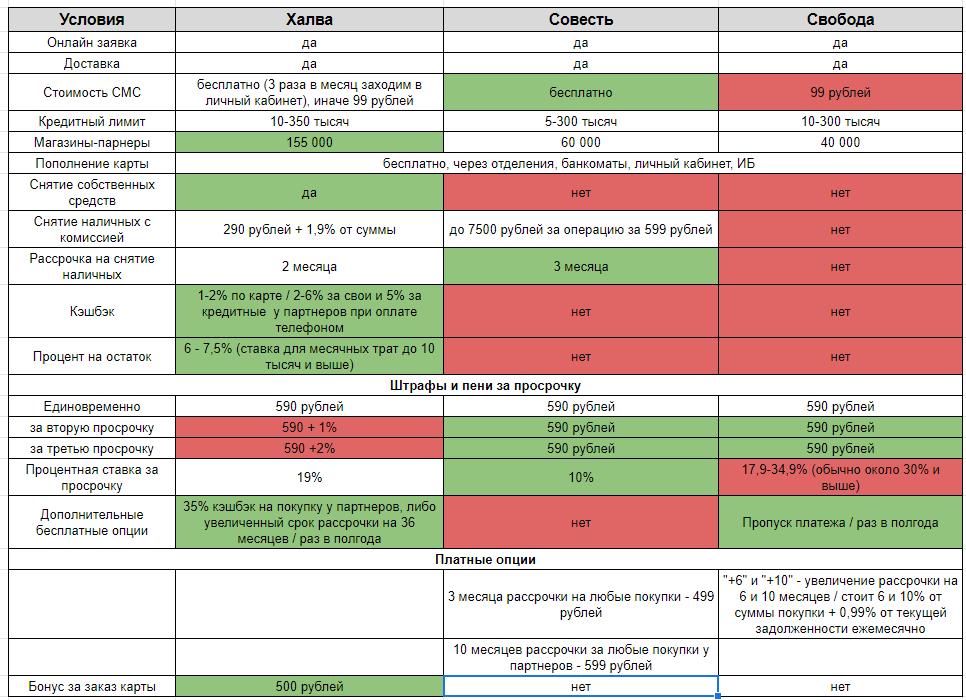 Основные условия по картам рассрочки в таблице