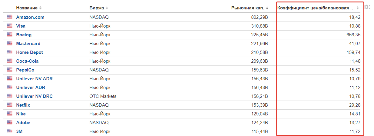 P/B акций США