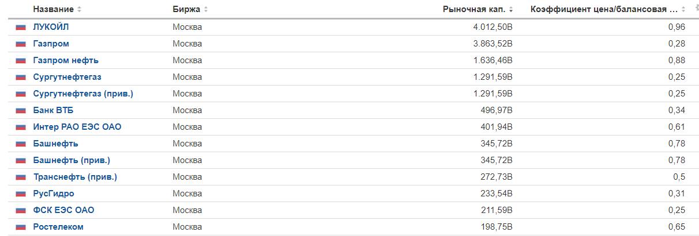 Список акций в России с маленьким P/B