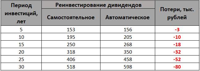 Таблица доходности при реинвестировании дивидендов