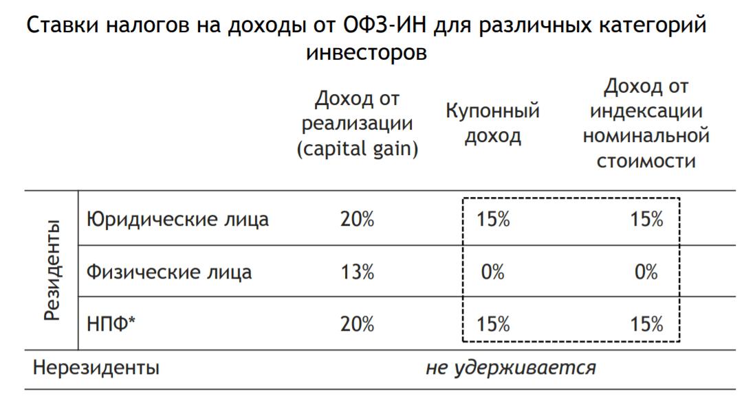 Налоги на ОФЗ-ин
