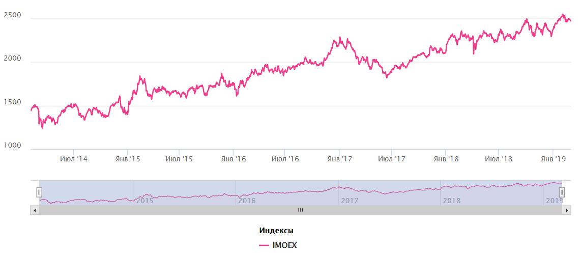 Индекс Moex - график