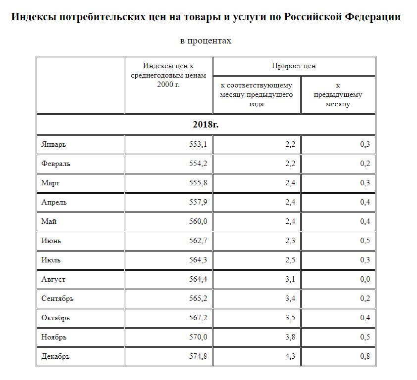 Индекс потребительских цен - 2018