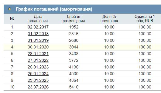 ОФЗ-ад - график выплат