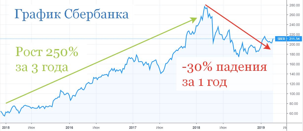 График цен на акции Сбербанка