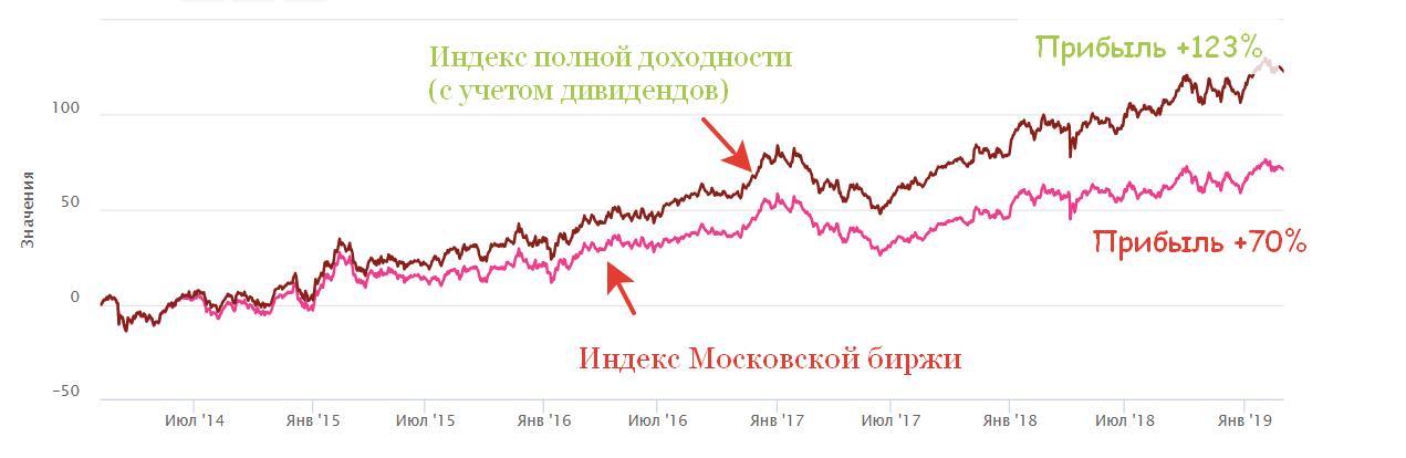 Индекс полной доходности и обычный