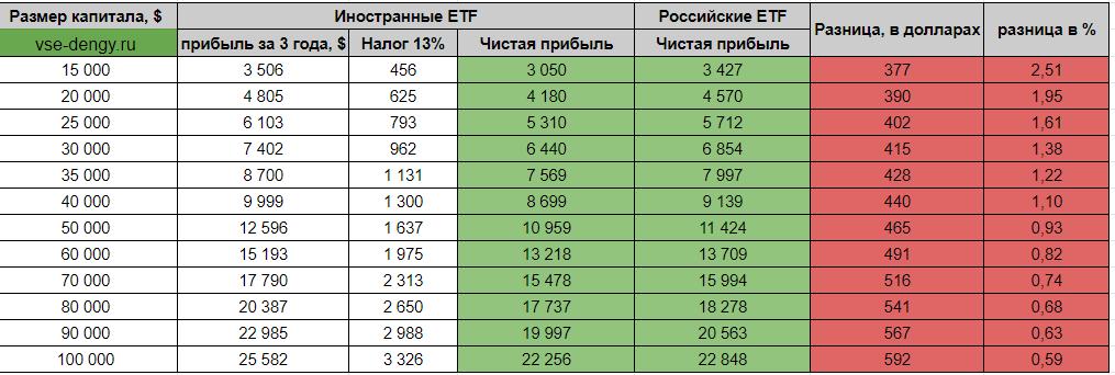Таблица сравнение чистой прибыли по ETF