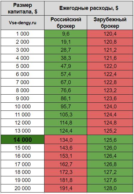 Расходы инвестора при покупке ETF