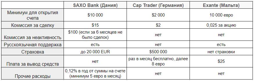 Сравнение тарифов европейских брокеров