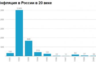 Размер инфляции в России по годам