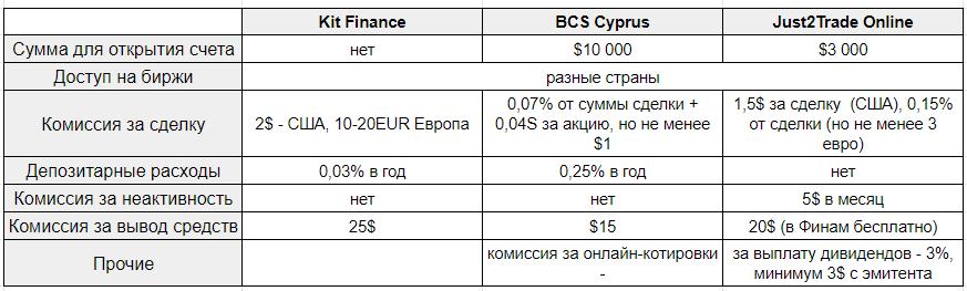 Российские брокеры-посредники - тарифы