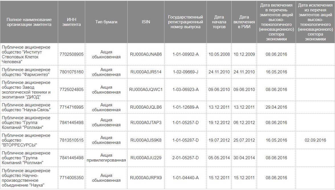 Список компаний освобожденных от уплаты налогов при владении акциями больше 1 года