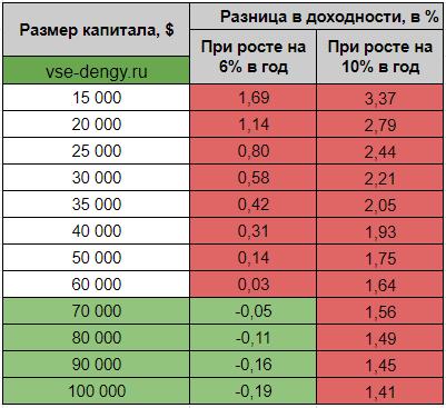 Разница в прибыли ETF - таблица