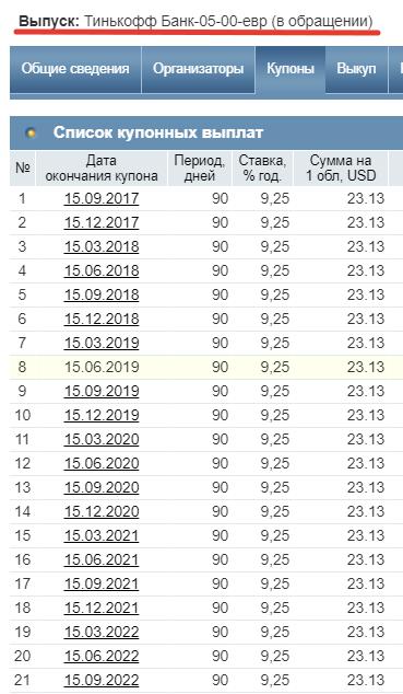 Тинькофф Банк-05-00-евр - доходность