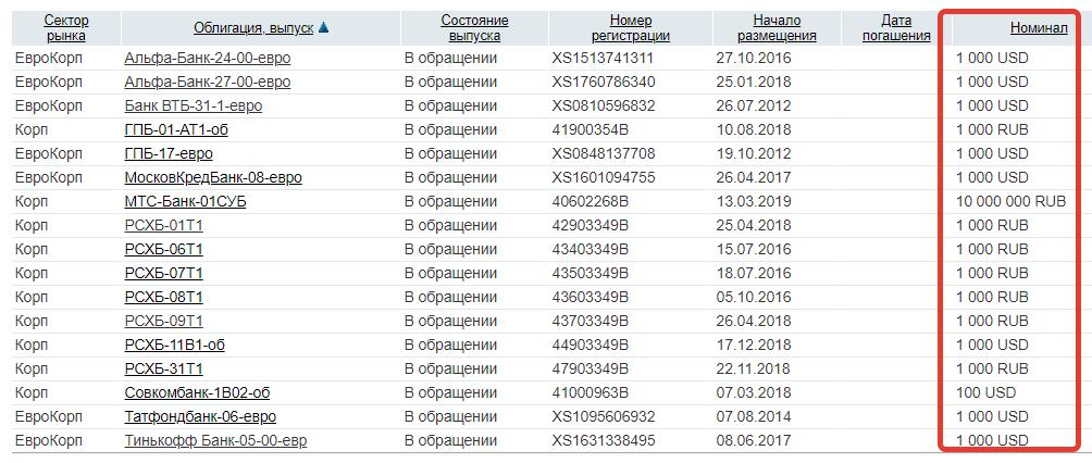 Вечные облигации - список