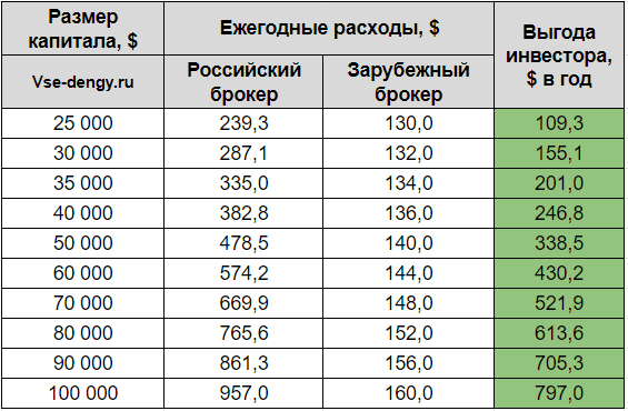 Таблица сравнение комиссий по ETF