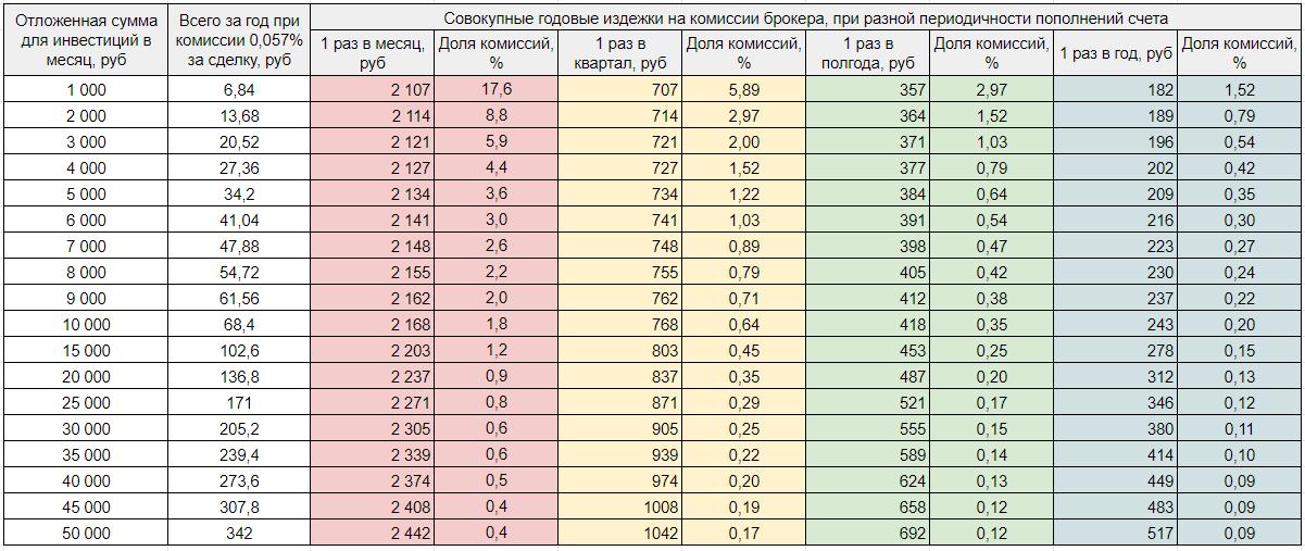 Расходы на комиссии брокера при разных суммах пополнений брокерского счета - таблица