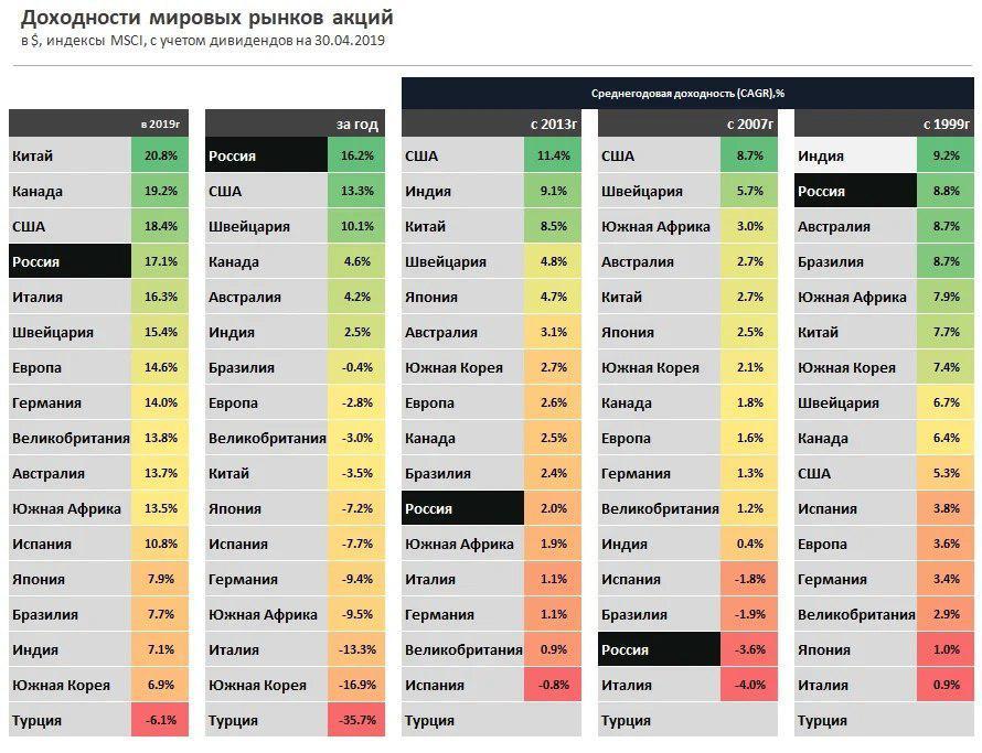 Рост мировых рынков акций - статистика и среднегодовая доходность