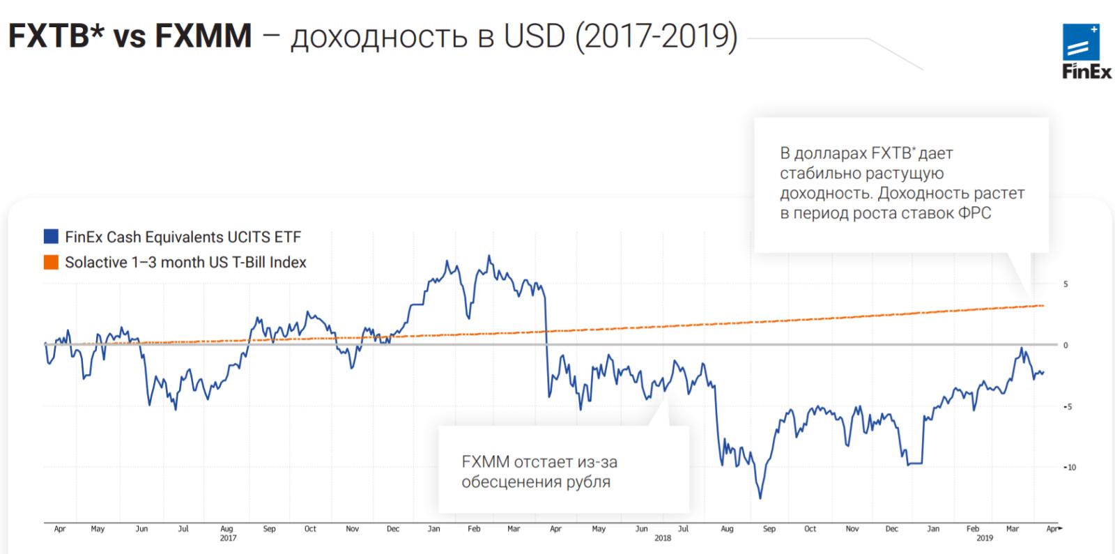 Сравнение доходности ETF FXMM и FXTB