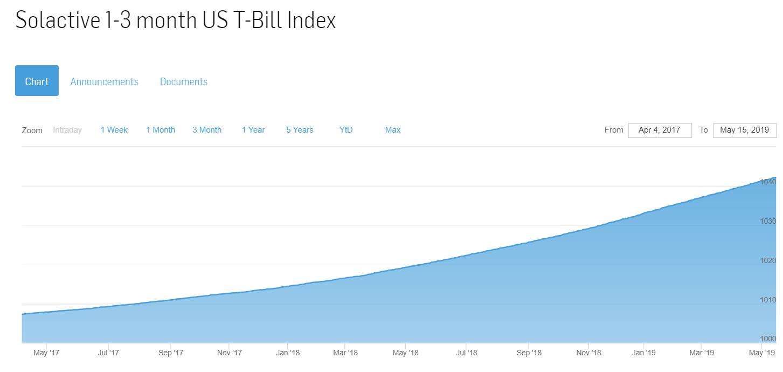 График роста прибыли FXTB - эталон